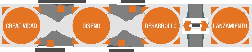 Desde la creatividad hasta los resultados : Ingennia Diseño y Comunicación